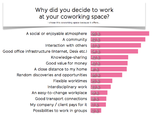 Value of coworking